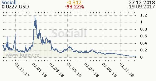 Sociall denní graf kryptomena, formát 500 x 260 (px) PNG