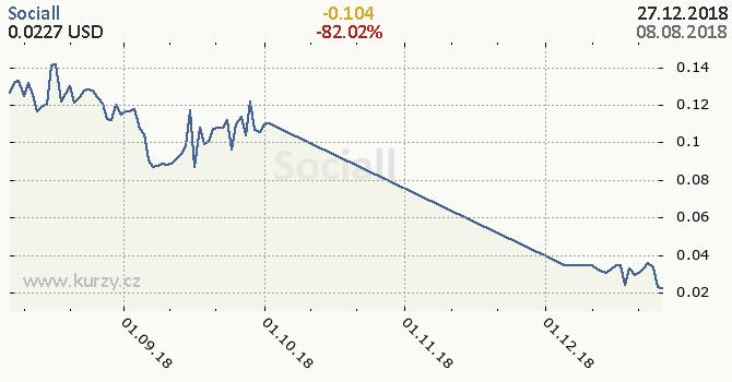 Sociall denní graf kryptomena, formát 670 x 350 (px) PNG