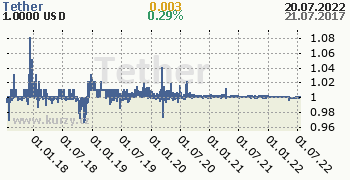Tether denní graf kryptomena, formát 350 x 180 (px) PNG