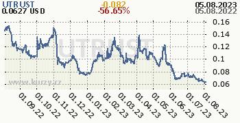 UTRUST denní graf kryptomena, formát 350 x 180 (px) PNG