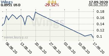 Wings denní graf kryptomena, formát 350 x 180 (px) PNG