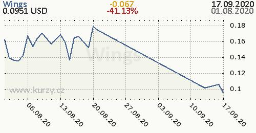 Wings denní graf kryptomena, formát 500 x 260 (px) PNG