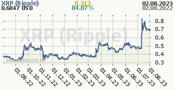 XRP (Ripple)  denní graf kryptomena, formát 350 x 180 (px) PNG