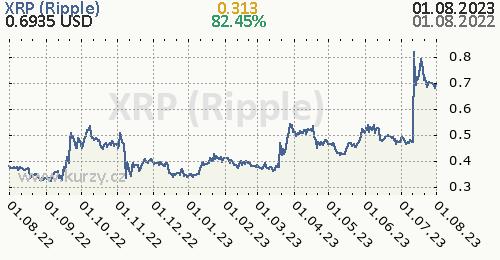 XRP (Ripple)  denní graf kryptomena, formát 500 x 260 (px) PNG