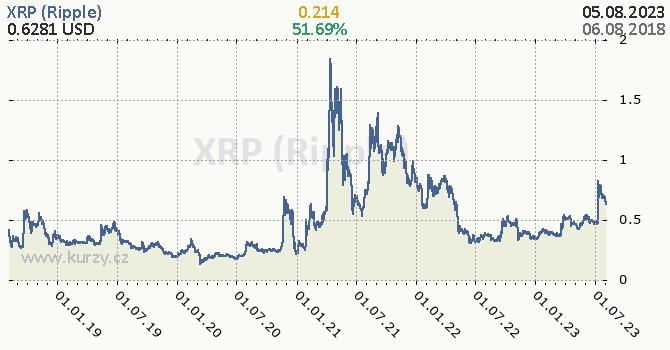 XRP (Ripple)  denní graf kryptomena, formát 670 x 350 (px) PNG