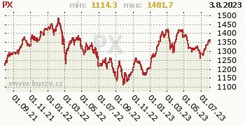 PX graf, formát 350 x 180 (px) PNG