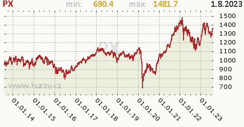 PX graf, formát 500 x 260 (px) PNG