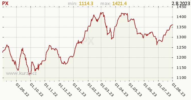 PX graf, formát 670 x 350 (px) PNG