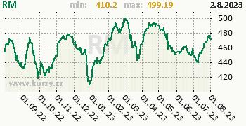 RM graf, formát 350 x 180 (px) PNG