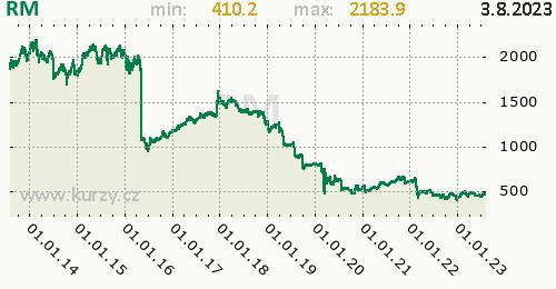 RM graf, formát 500 x 260 (px) PNG