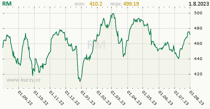 RM graf, formát 670 x 350 (px) PNG