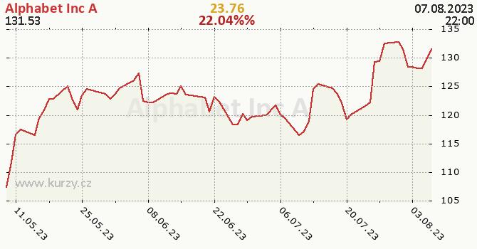 Alphabet Inc A - historický graf