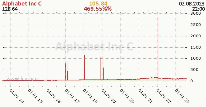 Alphabet Inc C denní graf, formát 670 x 350 (px) PNG