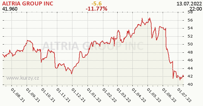ALTRIA GROUP INC - historický graf