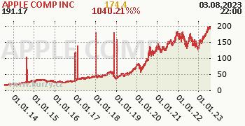 APPLE COMP INC denní graf, formát 350 x 180 (px) PNG