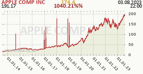 APPLE COMP INC denní graf, formát 500 x 260 (px) PNG