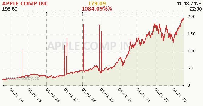 APPLE COMP INC denní graf, formát 670 x 350 (px) PNG