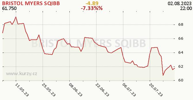 BRISTOL MYERS SQIBB - historický graf