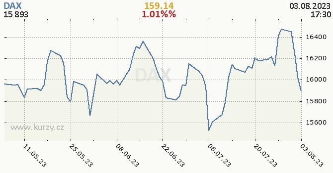 DAX - historický graf CZK