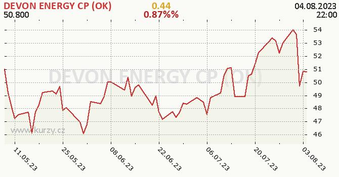 DEVON ENERGY CP (OK) - historický graf CZK