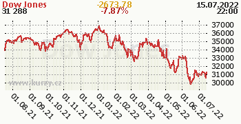 Dow Jones denní graf, formát 350 x 180 (px) PNG