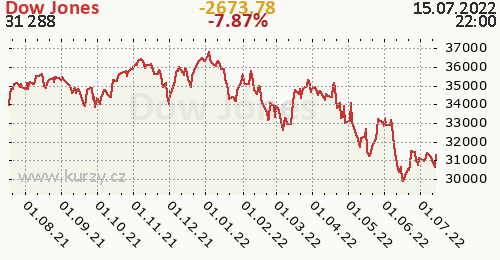 Dow Jones denní graf, formát 500 x 260 (px) PNG