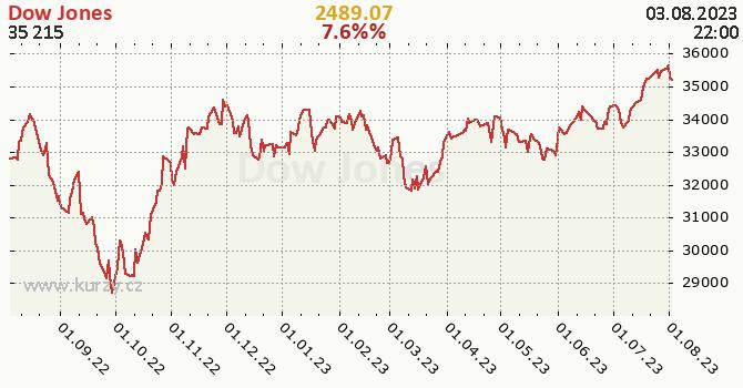 Dow Jones denní graf, formát 670 x 350 (px) PNG