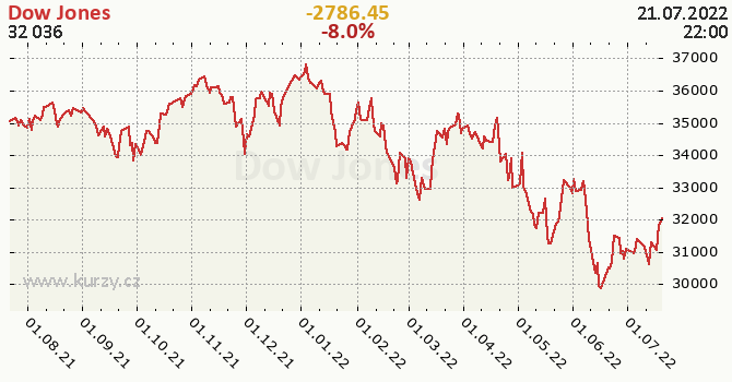 Dow Jones - historický graf CZK