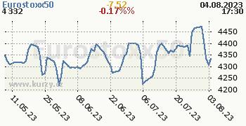Eurostoxx50 denní graf, formát 350 x 180 (px) PNG