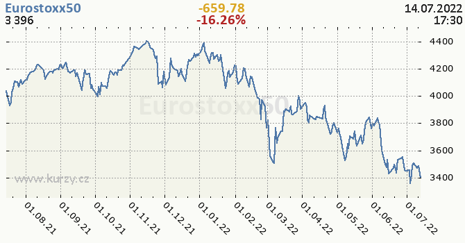 Eurostoxx50 - historický graf CZK