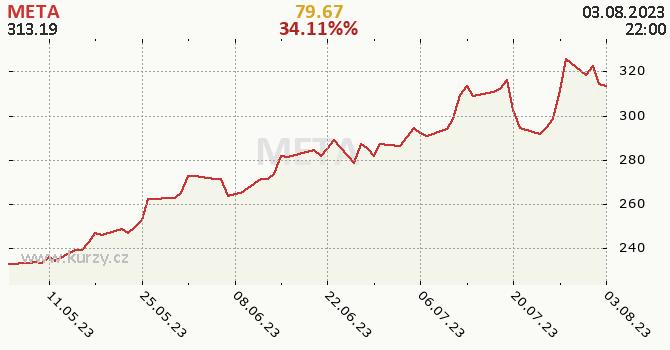 FACEBOOK - historický graf