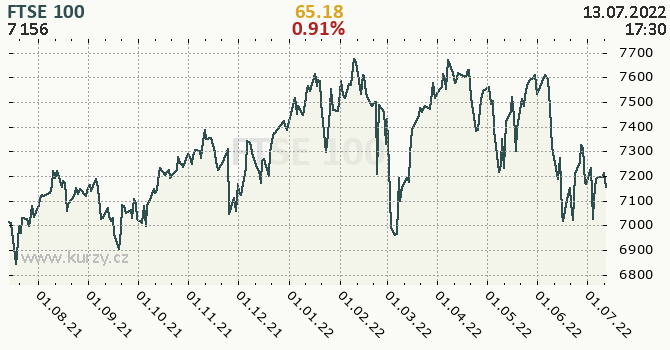 FTSE 100 - historický graf