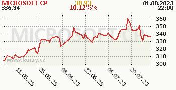 MICROSOFT CP denní graf, formát 350 x 180 (px) PNG