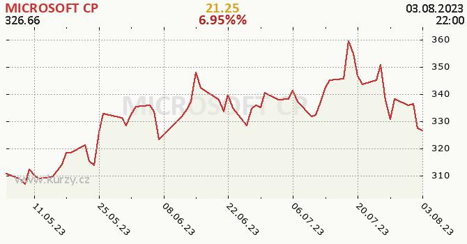 MICROSOFT CP - historický graf CZK