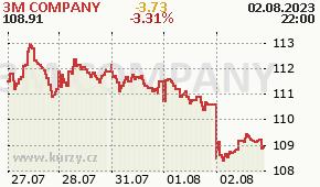 3M COMPANY MMM - aktuální graf online