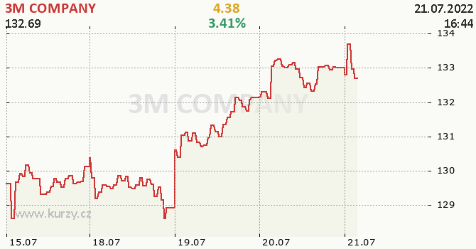 3M COMPANY - aktuální graf online