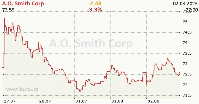 A.O. SmithCorp - aktuální graf online