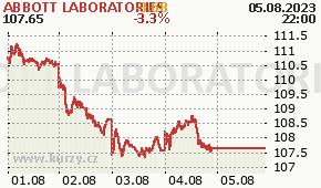 ABBOTT LABORATORIES ABT - aktuální graf online