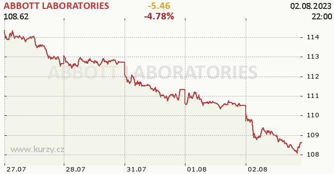 ABBOTT LABORATORIES - aktuální graf online