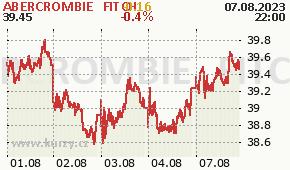 ABERCROMBIE & FITCH ANF - aktuální graf online