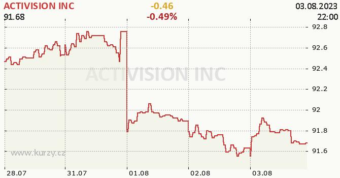 ACTIVISION INC - aktuální graf online