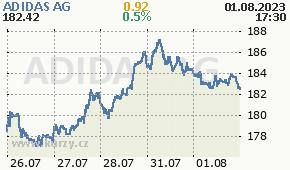 ADIDAS AG ADS.DE - aktuální graf online