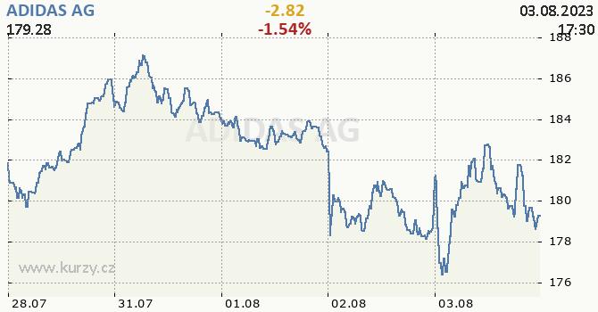 ADIDAS AG - aktuální graf online