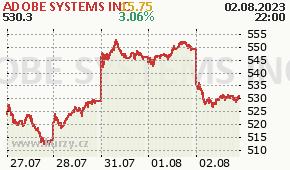 ADOBE SYSTEMS INC ADBE - aktuální graf online
