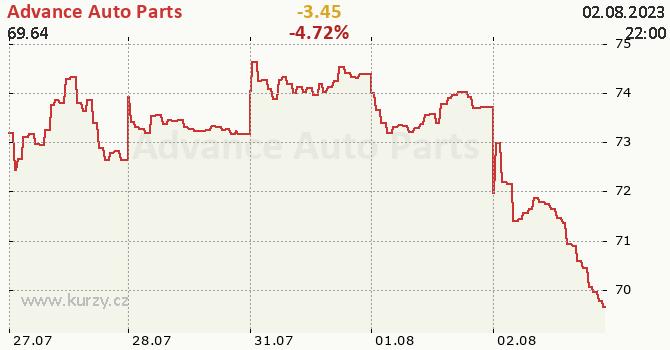 Advance Auto Parts - aktuální graf online
