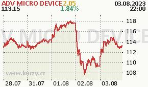 ADV MICRO DEVICE AMD - aktuální graf online