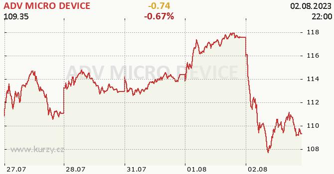 ADV MICRO DEVICE - aktuální graf online