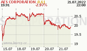 AES CORPORATION AES - aktuální graf online