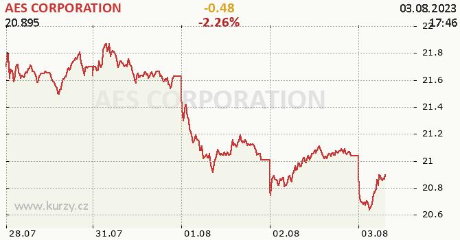 AES CORPORATION - aktuální graf online