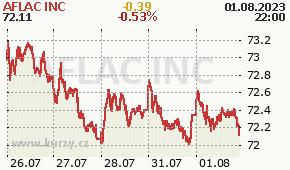 AFLAC INC AFL - aktuální graf online